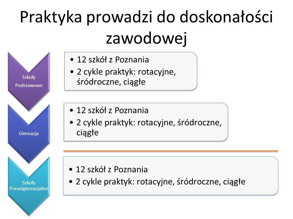 Szkoły Podstawowe 12 szkół z Poznania 2 cykle praktyk: rotacyjne, śródroczne, ciągłe Gimnazja 12 szkół z Poznania 2 cykle praktyk: rotacyjne, śródrocz