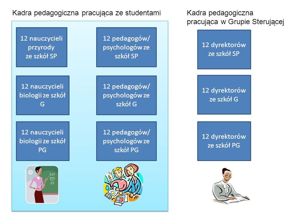 12 nauczycieli przyrody ze szkół SP 12 nauczycieli biologii ze szkół G 12 nauczycieli biologii ze szkół PG 12 pedagogów/ psychologów ze szkół SP 12 pe
