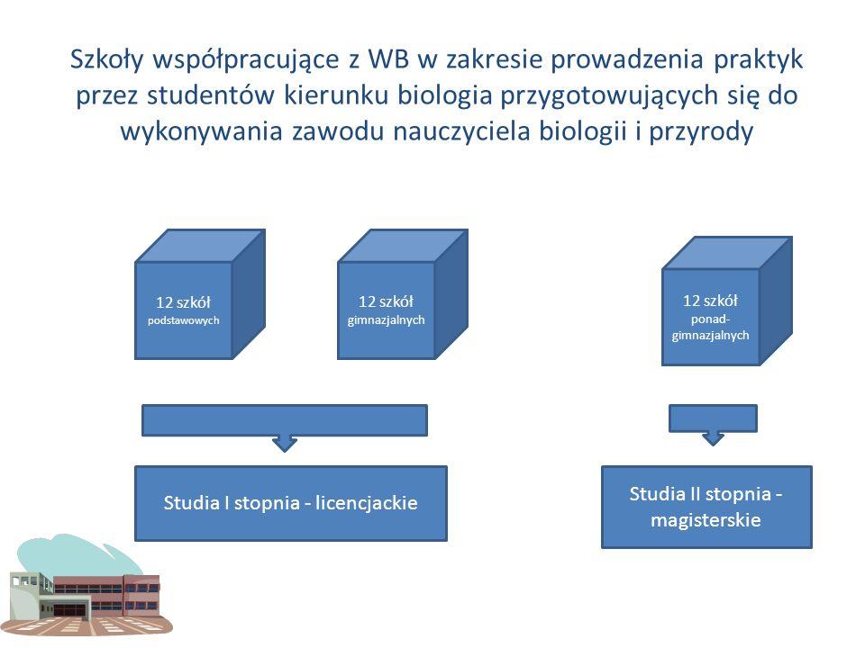 Szkoły współpracujące z WB w zakresie prowadzenia praktyk przez studentów kierunku biologia przygotowujących się do wykonywania zawodu nauczyciela bio