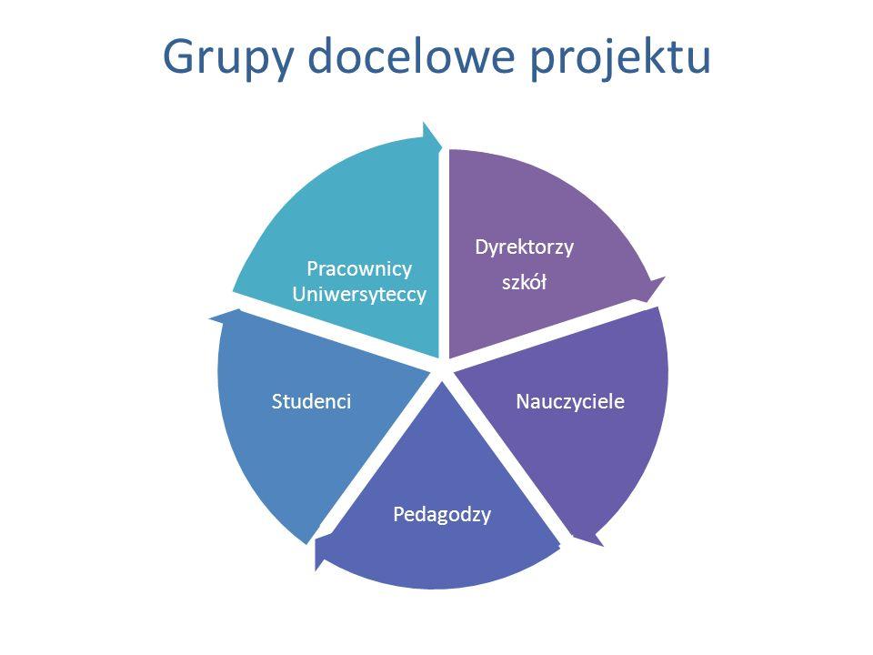 Grupy docelowe projektu Dyrektorzy szkół Nauczyciele Pedagodzy Studenci Pracownicy Uniwersyteccy