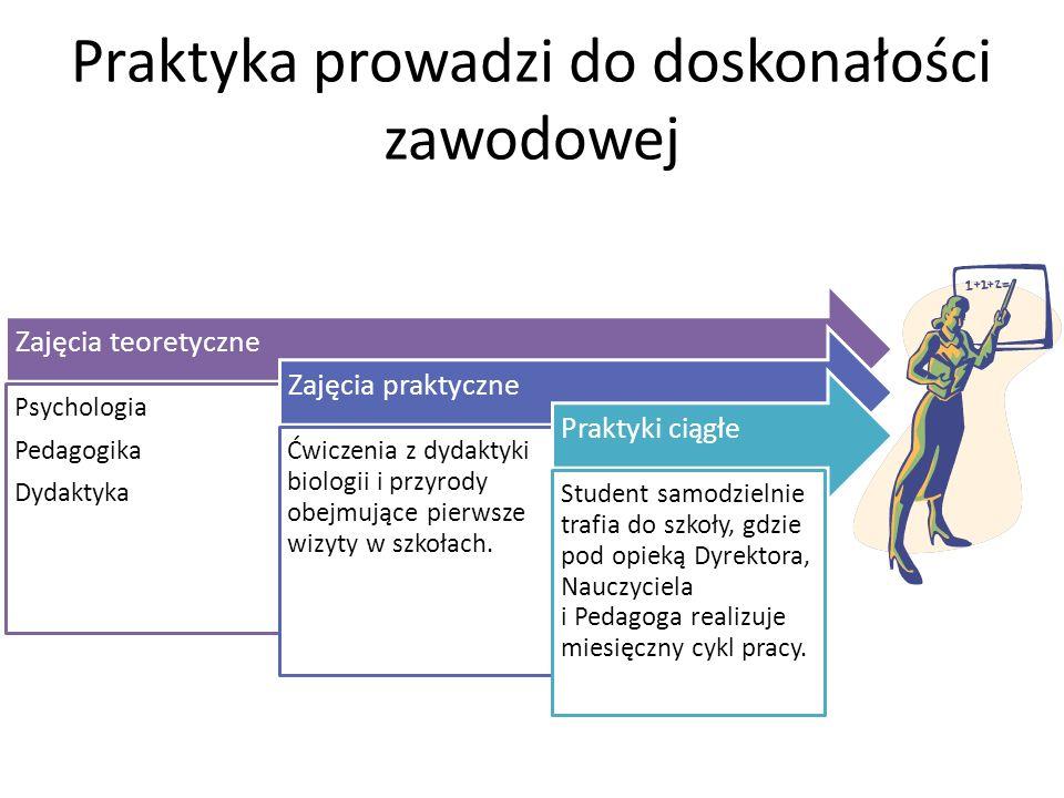 Praktyka prowadzi do doskonałości zawodowej Zajęcia teoretyczne Psychologia Pedagogika Dydaktyka Zajęcia praktyczne Ćwiczenia z dydaktyki biologii i p