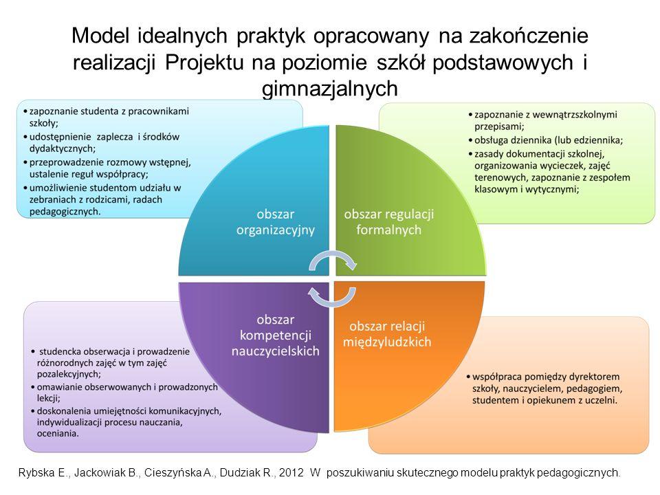 Model idealnych praktyk opracowany na zakończenie realizacji Projektu na poziomie szkół podstawowych i gimnazjalnych Rybska E., Jackowiak B., Cieszyńska A., Dudziak R., 2012 W poszukiwaniu skutecznego modelu praktyk pedagogicznych.