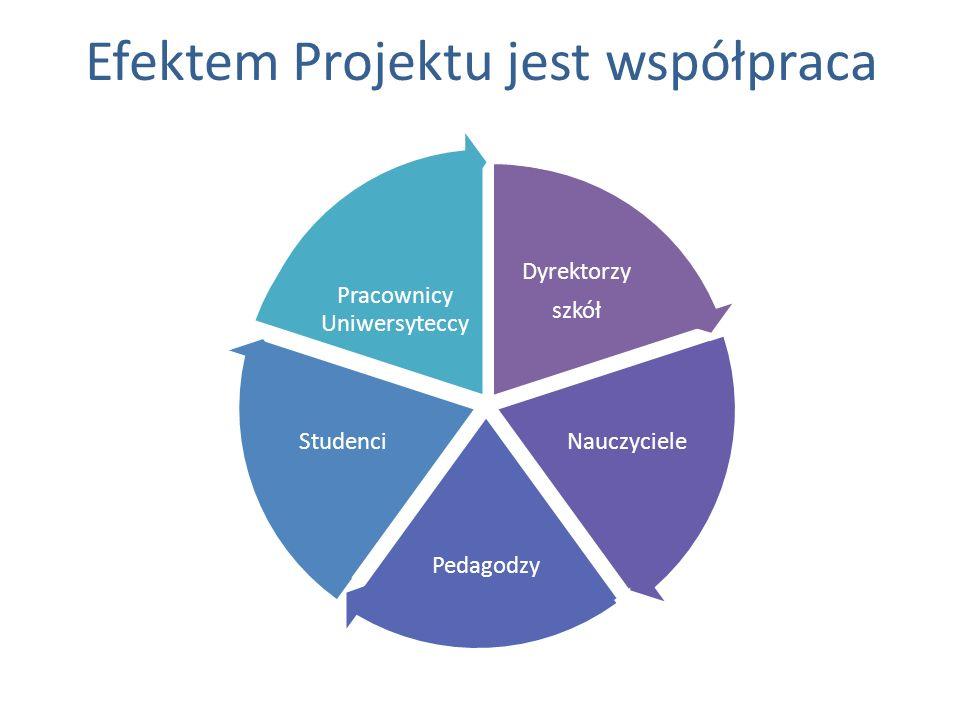 Efektem Projektu jest współpraca Dyrektorzy szkół Nauczyciele Pedagodzy Studenci Pracownicy Uniwersyteccy