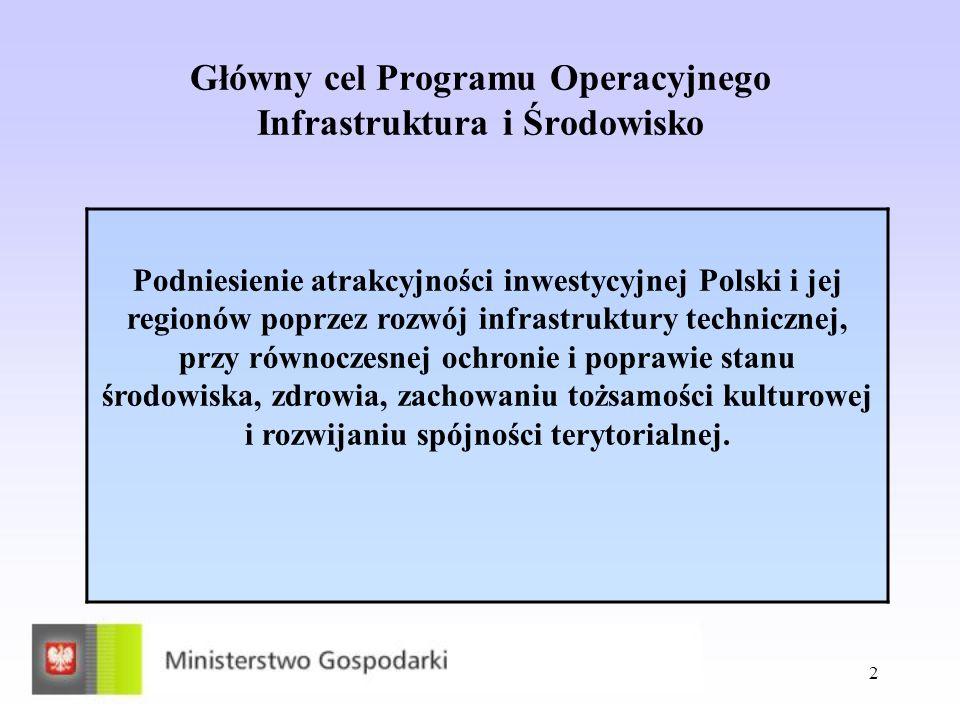 2 Główny cel Programu Operacyjnego Infrastruktura i Środowisko Podniesienie atrakcyjności inwestycyjnej Polski i jej regionów poprzez rozwój infrastru