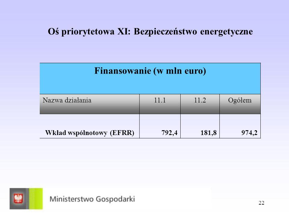 22 Oś priorytetowa XI: Bezpieczeństwo energetyczne Finansowanie (w mln euro) Nazwa działania11.111.2Ogółem Wkład wspólnotowy (EFRR)792,4181,8974,2