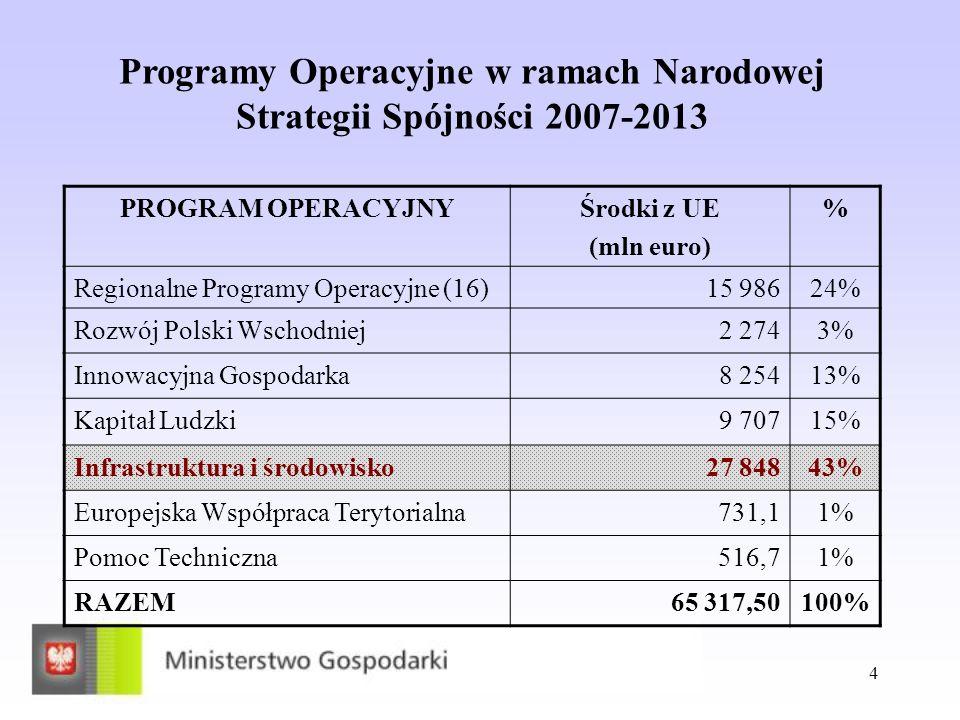 4 PROGRAM OPERACYJNYŚrodki z UE (mln euro) % Regionalne Programy Operacyjne (16)15 98624% Rozwój Polski Wschodniej2 2743% Innowacyjna Gospodarka8 2541