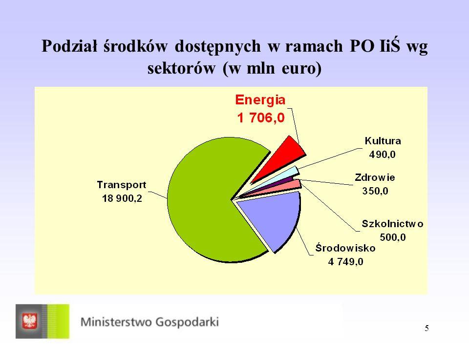 5 Podział środków dostępnych w ramach PO IiŚ wg sektorów (w mln euro)
