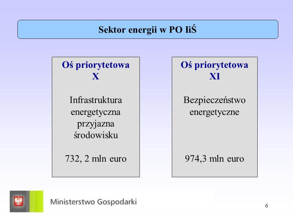 6 Oś priorytetowa X Infrastruktura energetyczna przyjazna środowisku 732, 2 mln euro Oś priorytetowa XI Bezpieczeństwo energetyczne 974,3 mln euro Sek
