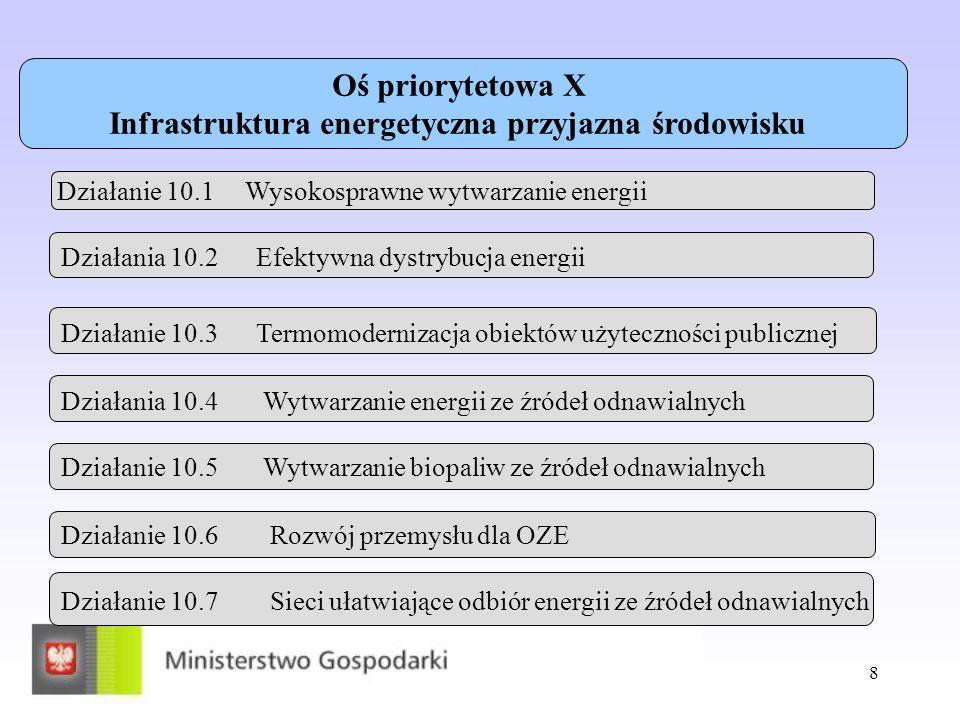 8 Oś priorytetowa X Infrastruktura energetyczna przyjazna środowisku Działanie 10.1 Wysokosprawne wytwarzanie energii Działania 10.2 Efektywna dystryb