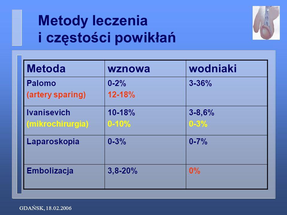 GDAŃSK, 18.02.2006 Metodawznowawodniaki Palomo (artery sparing) 0-2% 12-18% 3-36% Ivanisevich (mikrochirurgia) 10-18% 0-10% 3-8,6% 0-3% Laparoskopia0-