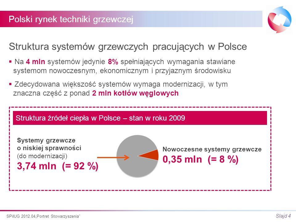 Slajd 4 SPiIUG 2012.04Portret Stowarzyszenia Struktura systemów grzewczych pracujących w Polsce Na 4 mln systemów jedynie 8% spełniających wymagania stawiane systemom nowoczesnym, ekonomicznym i przyjaznym środowisku Zdecydowana większość systemów wymaga modernizacji, w tym znaczna część z ponad 2 mln kotłów węglowych Systemy grzewcze o niskiej sprawności (do modernizacji) 3,74 mln (= 92 %) Nowoczesne systemy grzewcze 0,35 mln (= 8 %) Struktura źródeł ciepła w Polsce – stan w roku 2009 Polski rynek techniki grzewczej