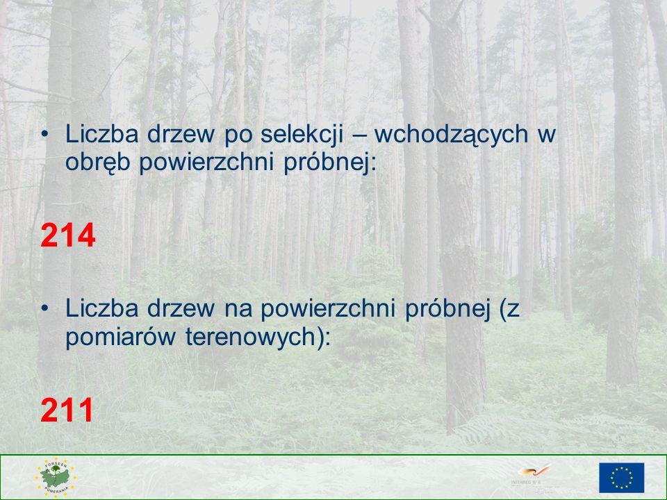 Liczba drzew po selekcji – wchodzących w obręb powierzchni próbnej: 214 Liczba drzew na powierzchni próbnej (z pomiarów terenowych): 211