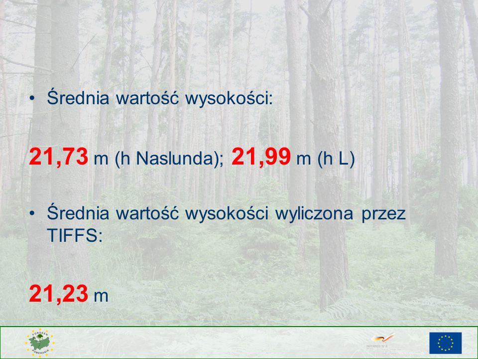 Średnia wartość wysokości: 21,73 m (h Naslunda); 21,99 m (h L) Średnia wartość wysokości wyliczona przez TIFFS: 21,23 m