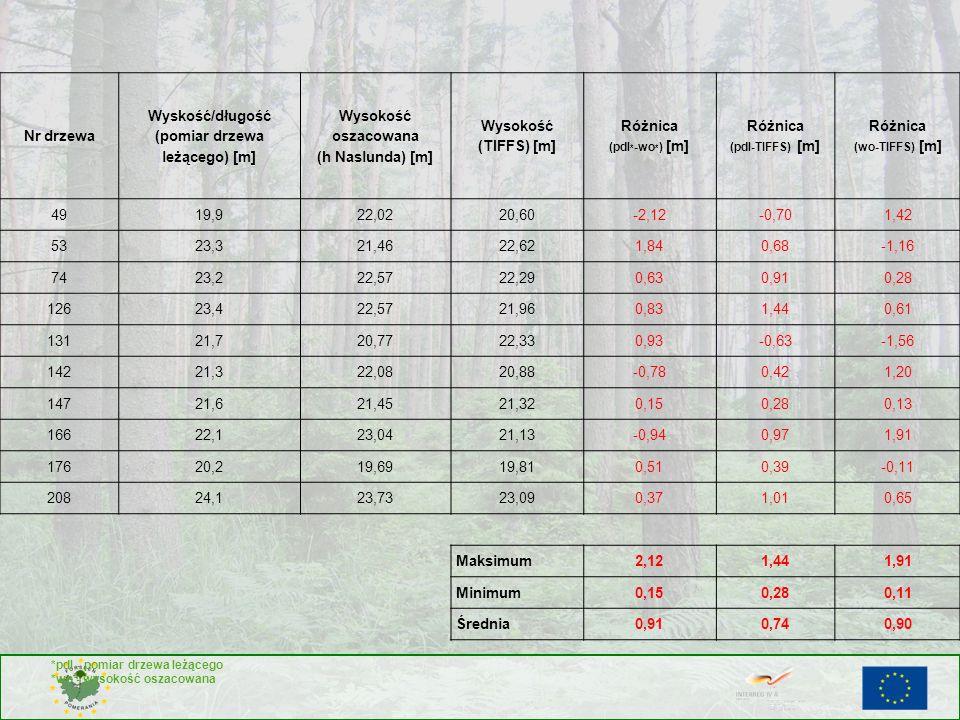 Nr drzewa Wyskość/długość (pomiar drzewa leżącego) [m] Wysokość oszacowana (h Naslunda) [m] Wysokość (TIFFS) [m] Różnica (pdl * -wo * ) [m] Różnica (p