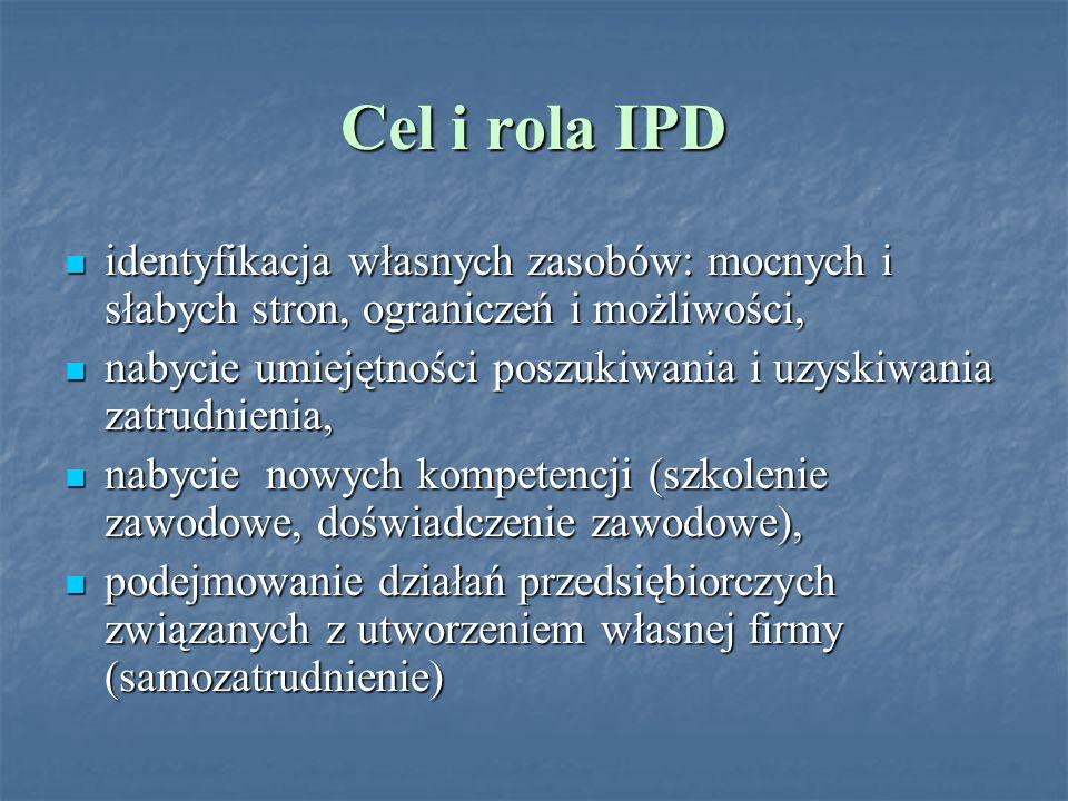Cel i rola IPD identyfikacja własnych zasobów: mocnych i słabych stron, ograniczeń i możliwości, identyfikacja własnych zasobów: mocnych i słabych str