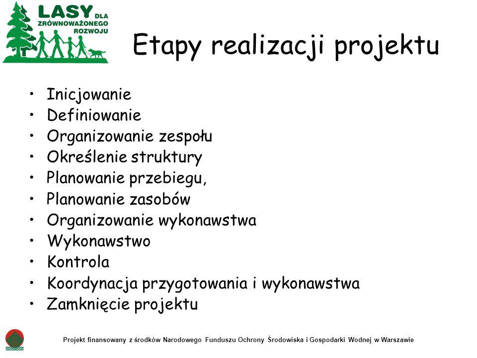 Projekt finansowany z środków Narodowego Funduszu Ochrony Środowiska i Gospodarki Wodnej w Warszawie Etapy realizacji projektu Inicjowanie Definiowani