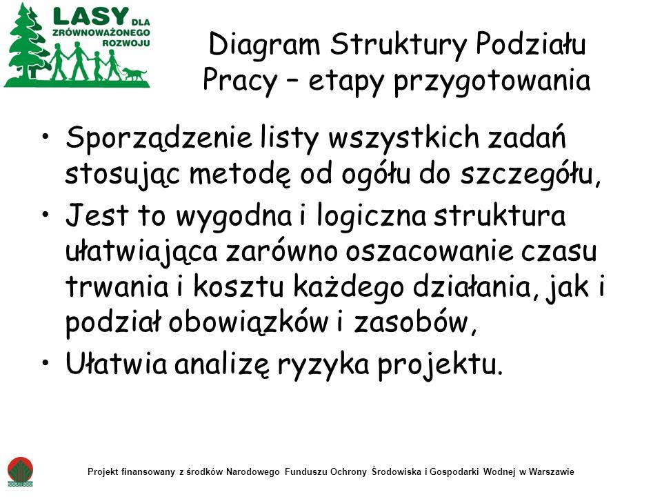 Diagram Struktury Podziału Pracy – etapy przygotowania Sporządzenie listy wszystkich zadań stosując metodę od ogółu do szczegółu, Jest to wygodna i lo