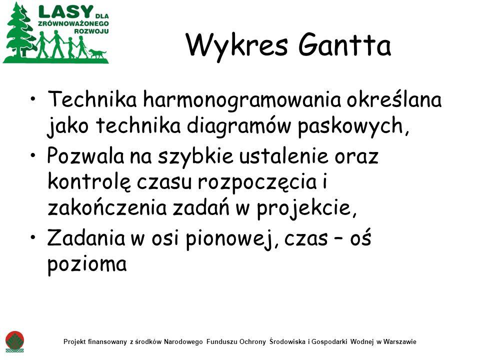 Projekt finansowany z środków Narodowego Funduszu Ochrony Środowiska i Gospodarki Wodnej w Warszawie Wykres Gantta Technika harmonogramowania określan
