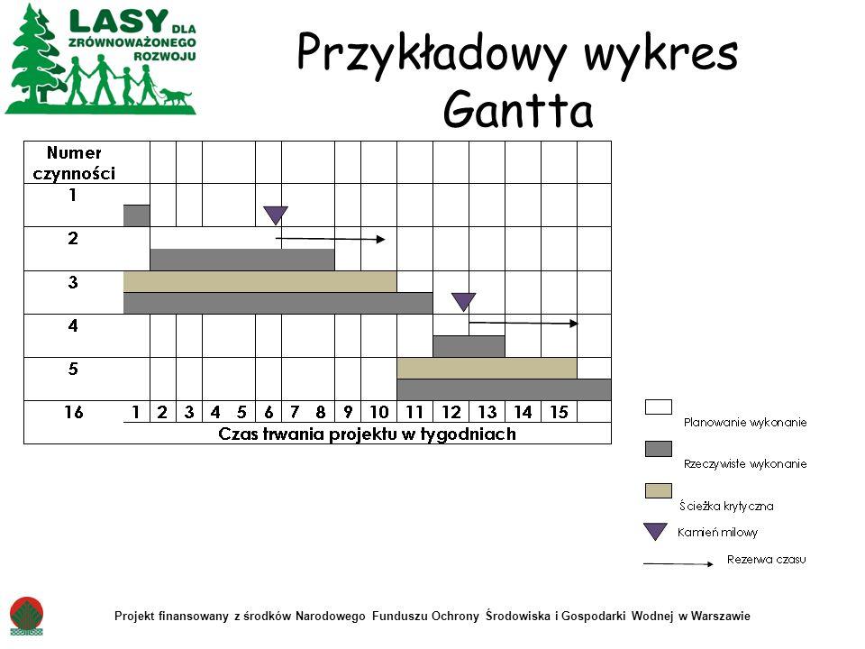 Projekt finansowany z środków Narodowego Funduszu Ochrony Środowiska i Gospodarki Wodnej w Warszawie Przykładowy wykres Gantta