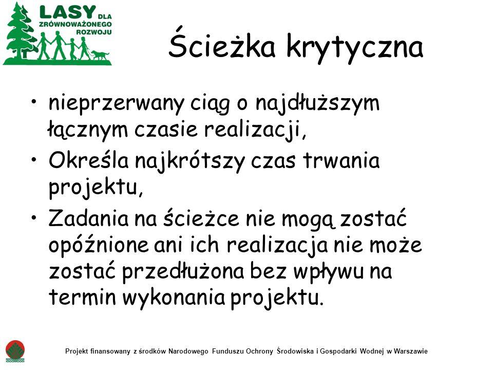 Projekt finansowany z środków Narodowego Funduszu Ochrony Środowiska i Gospodarki Wodnej w Warszawie Ścieżka krytyczna nieprzerwany ciąg o najdłuższym