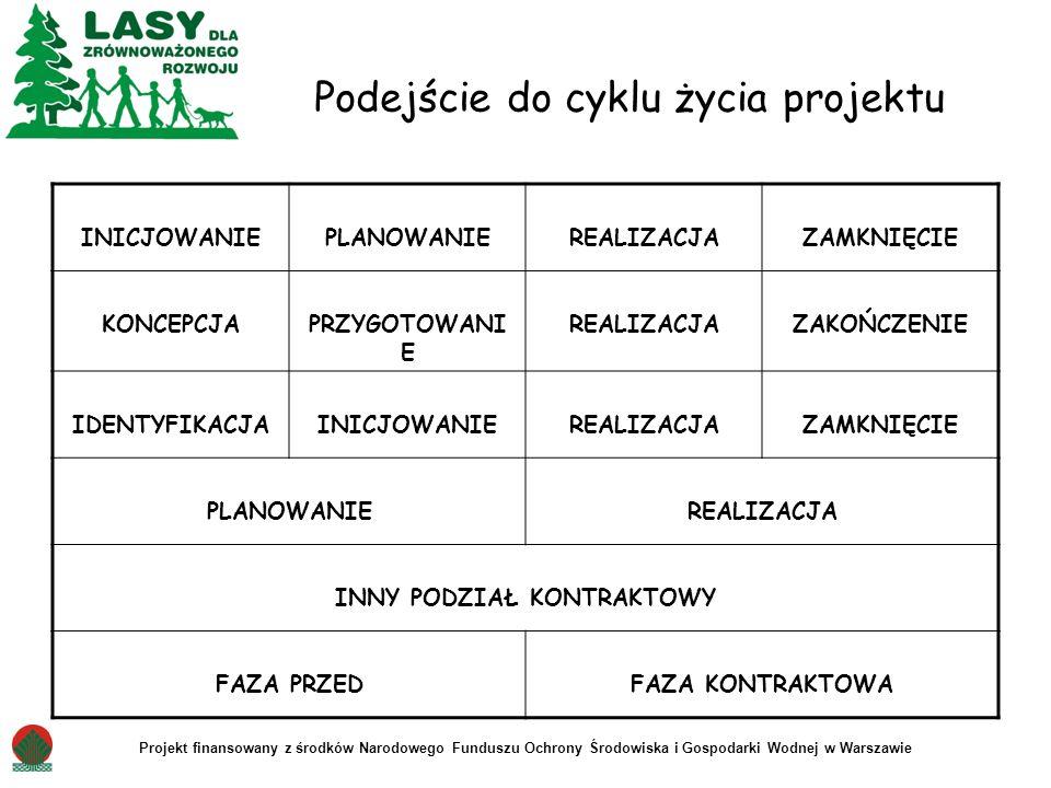 Projekt finansowany z środków Narodowego Funduszu Ochrony Środowiska i Gospodarki Wodnej w Warszawie Podejście do cyklu życia projektu INICJOWANIEPLAN