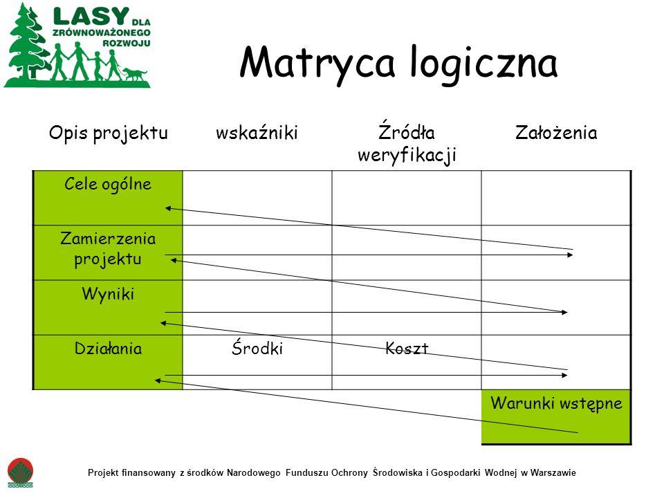 Projekt finansowany z środków Narodowego Funduszu Ochrony Środowiska i Gospodarki Wodnej w Warszawie Matryca logiczna Opis projektuwskaźnikiŹródła wer