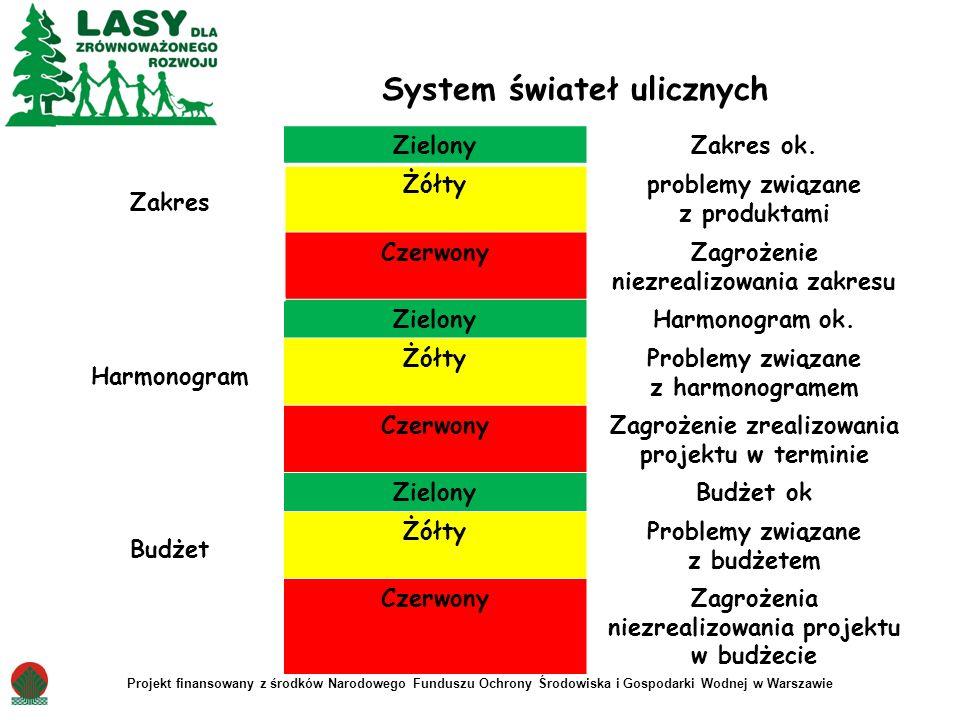 System świateł ulicznych Zakres ZielonyZakres ok. Żółtyproblemy związane z produktami CzerwonyZagrożenie niezrealizowania zakresu Harmonogram ZielonyH