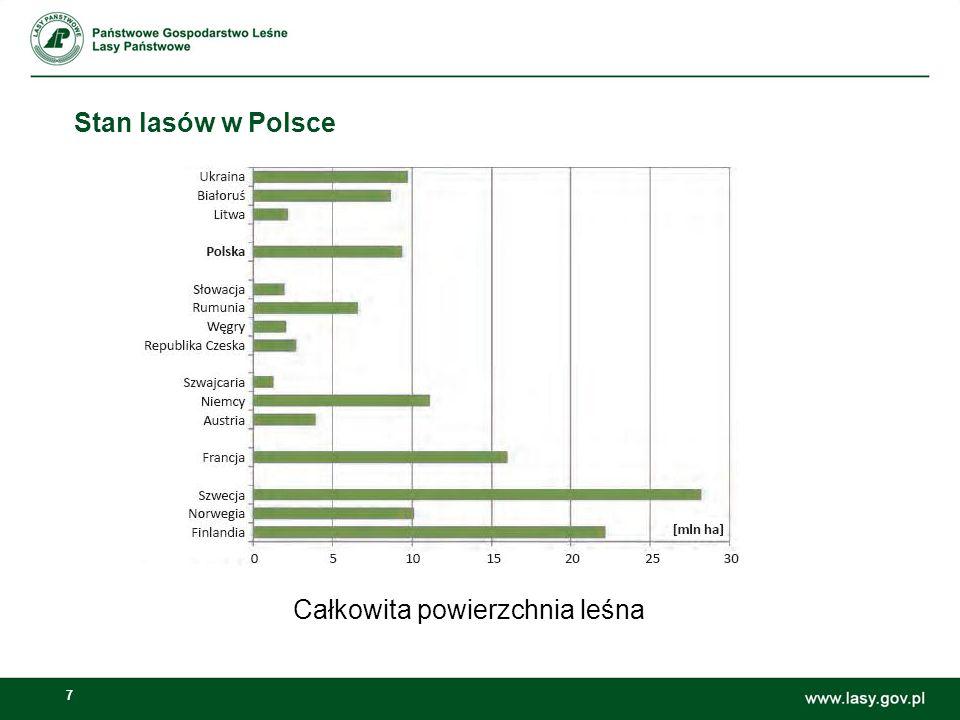 7 Stan lasów w Polsce Całkowita powierzchnia leśna