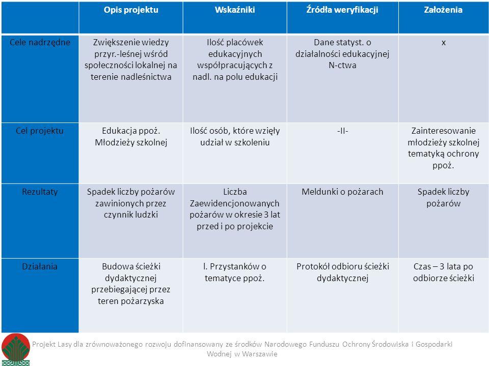 Opis projektuWskaźnikiŹródła weryfikacjiZałożenia Cele nadrzędneZwiększenie wiedzy przyr.-leśnej wśród społeczności lokalnej na terenie nadleśnictwa I