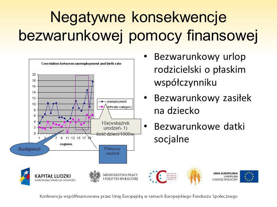 Negatywne konsekwencje bezwarunkowej pomocy finansowej Bezwarunkowy urlop rodzicielski o płaskim współczynniku Bezwarunkowy zasiłek na dziecko Bezwarunkowe datki socjalne 10x(wskaźnik urodzeń- 1) ilość dzieci/1000w.