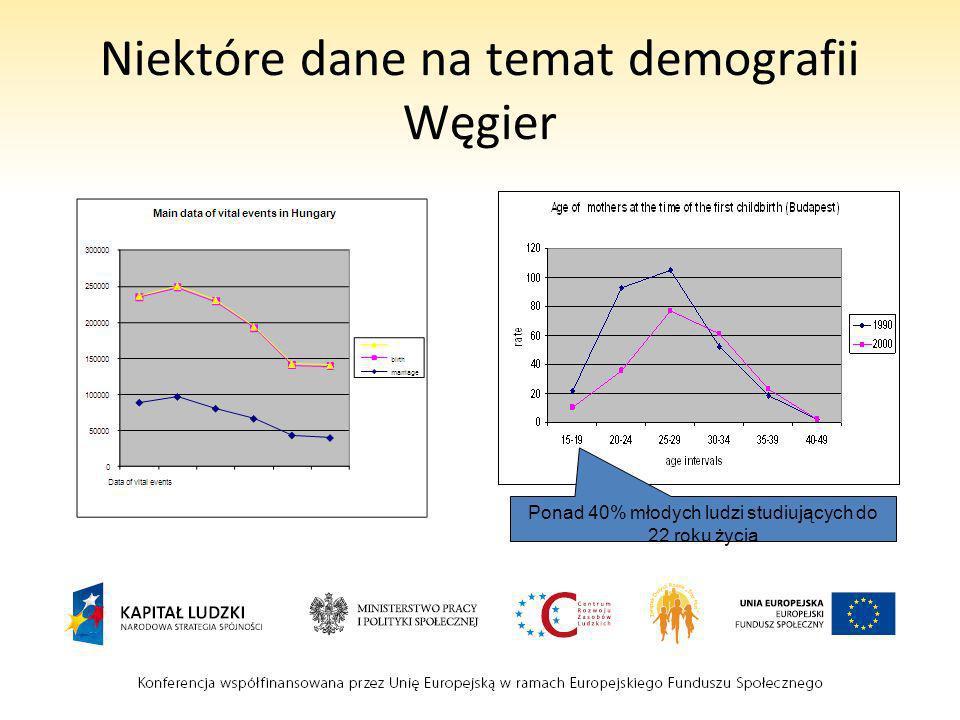 Niektóre dane na temat demografii Węgier Ponad 40% młodych ludzi studiujących do 22 roku życia