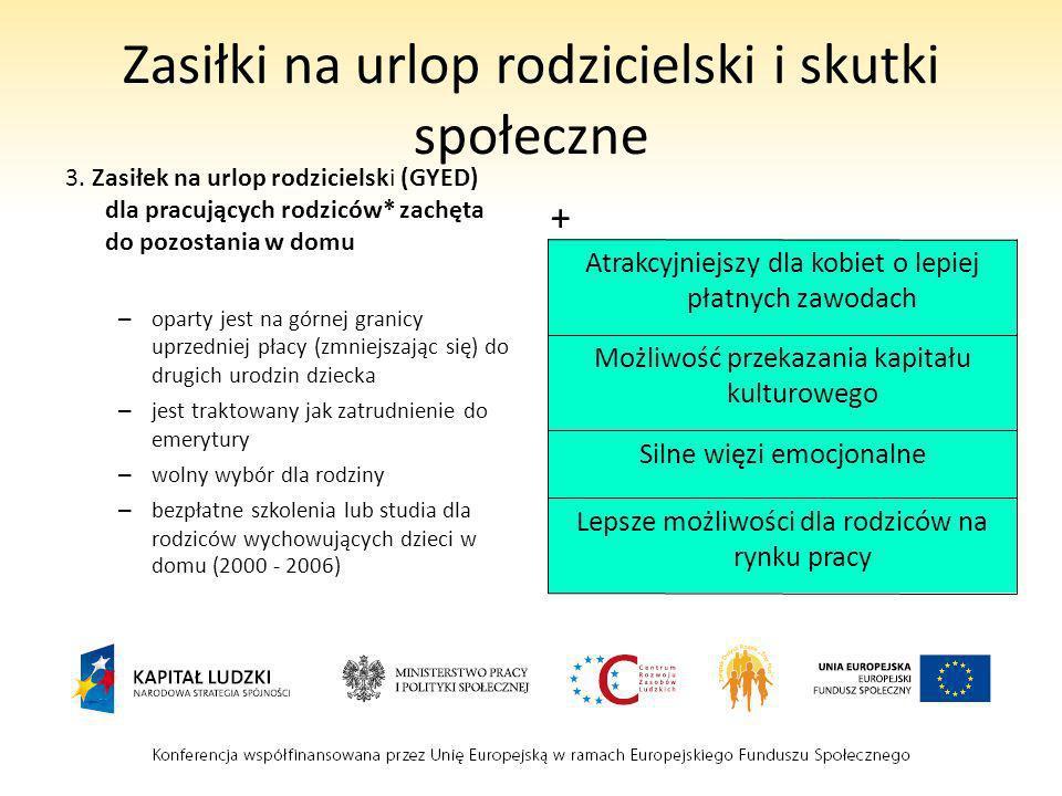 Zasiłki wychowawcze Zasiłek na dziecko bez żadnych warunków – Około 50% minimum socjalnego/na dziecko (~50) – Dodatkowe pieniądze na dzieci niepełnosprawne – 0 – 18-letnie dzieci – Nie liczy się przy staraniu o pomoc społeczną + _ Pomoc nawet w sytuacjach, kiedy dziecko nie spełnia odpowied nich warunków Pomoc finansowa w wychowy waniu dzieci