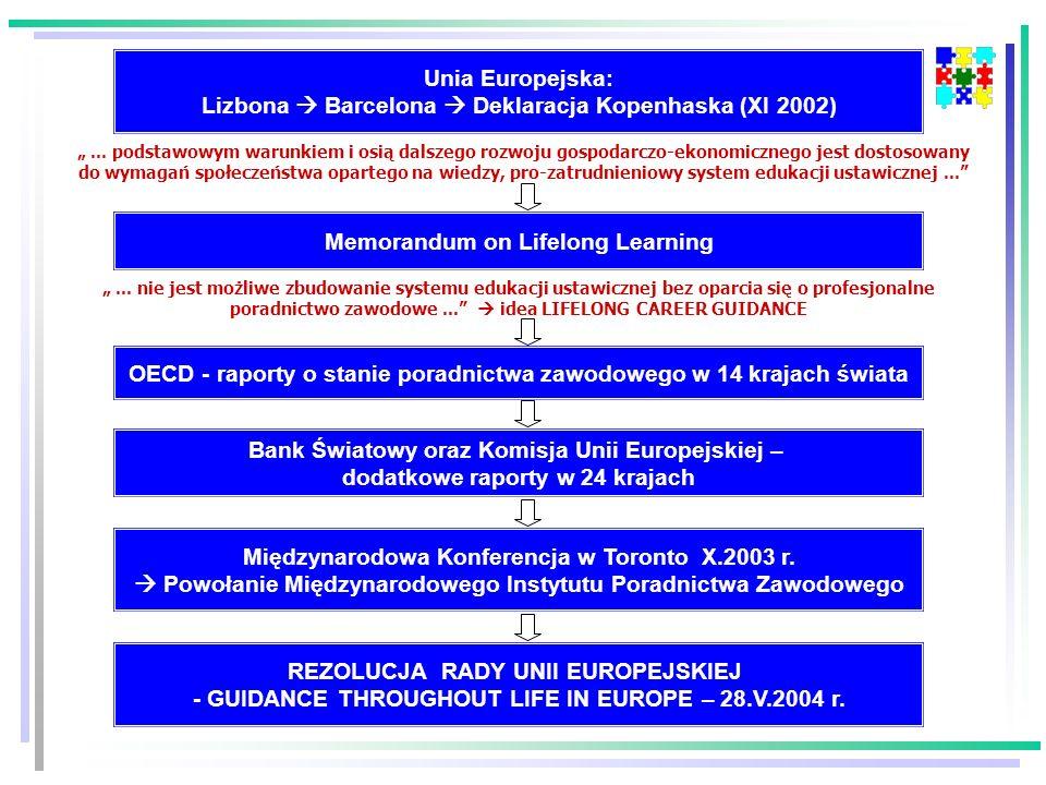 Memorandum on Lifelong Learning Unia Europejska: Lizbona Barcelona Deklaracja Kopenhaska (XI 2002) OECD - raporty o stanie poradnictwa zawodowego w 14 krajach świata Bank Światowy oraz Komisja Unii Europejskiej – dodatkowe raporty w 24 krajach...