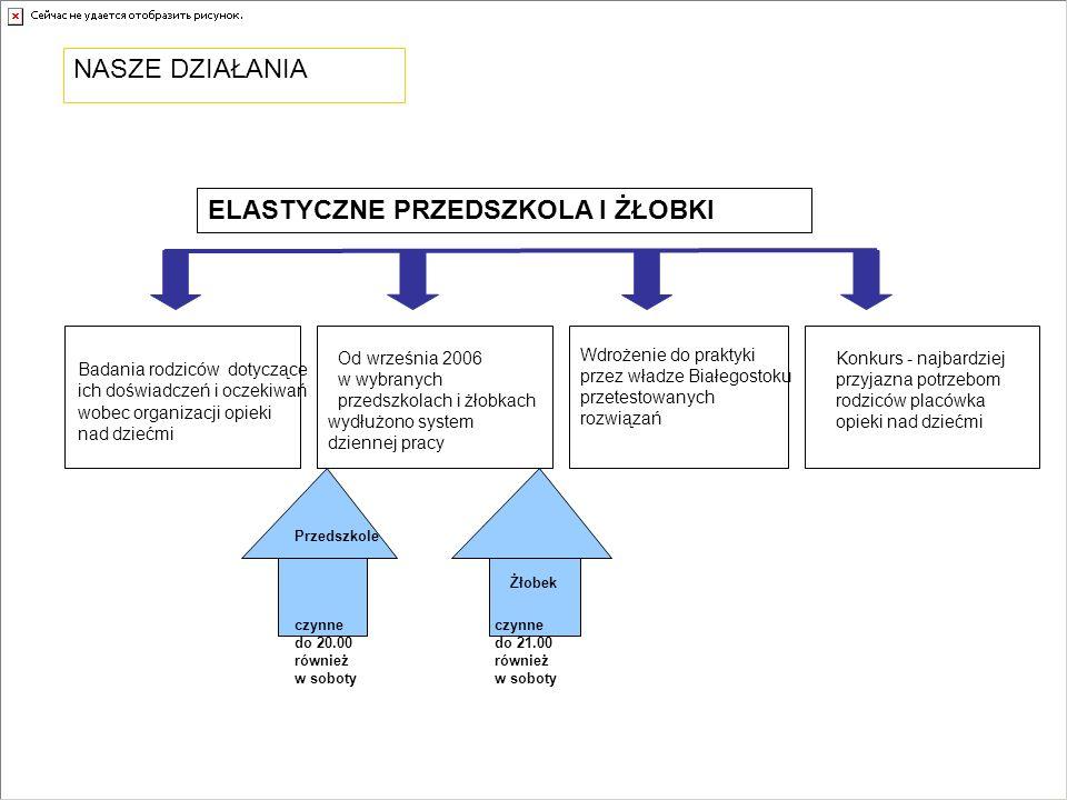 ELASTYCZNE PRZEDSZKOLA I ŻŁOBKI Przedszkole Wdrożenie do praktyki przez władze Białegostoku przetestowanych rozwiązań Badania rodziców dotyczące ich doświadczeń i oczekiwań wobec organizacji opieki nad dziećmi czynne do 20.00 również w soboty Żłobek czynne do 21.00 również w soboty NASZE DZIAŁANIA Konkurs - najbardziej przyjazna potrzebom rodziców placówka opieki nad dziećmi Od września 2006 w wybranych przedszkolach i żłobkach wydłużono system dziennej pracy