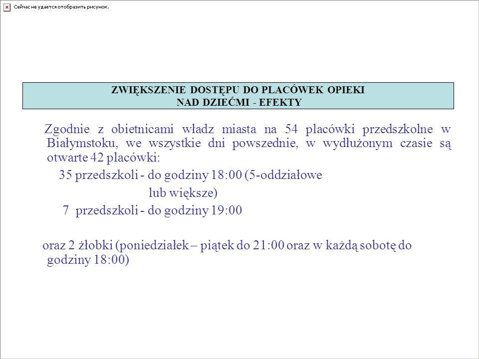 Zgodnie z obietnicami władz miasta na 54 placówki przedszkolne w Białymstoku, we wszystkie dni powszednie, w wydłużonym czasie są otwarte 42 placówki: 35 przedszkoli - do godziny 18:00 (5-oddziałowe lub większe) 7 przedszkoli - do godziny 19:00 oraz 2 żłobki (poniedziałek – piątek do 21:00 oraz w każdą sobotę do godziny 18:00) ZWIĘKSZENIE DOSTĘPU DO PLACÓWEK OPIEKI NAD DZIEĆMI - EFEKTY