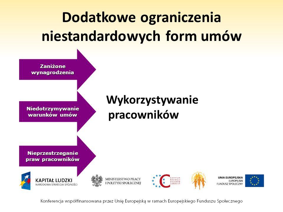 Dodatkowe ograniczenia niestandardowych form umów Zaniżone wynagrodzenia Niedotrzymywanie warunków umów Nieprzestrzeganie praw pracowników Wykorzystyw
