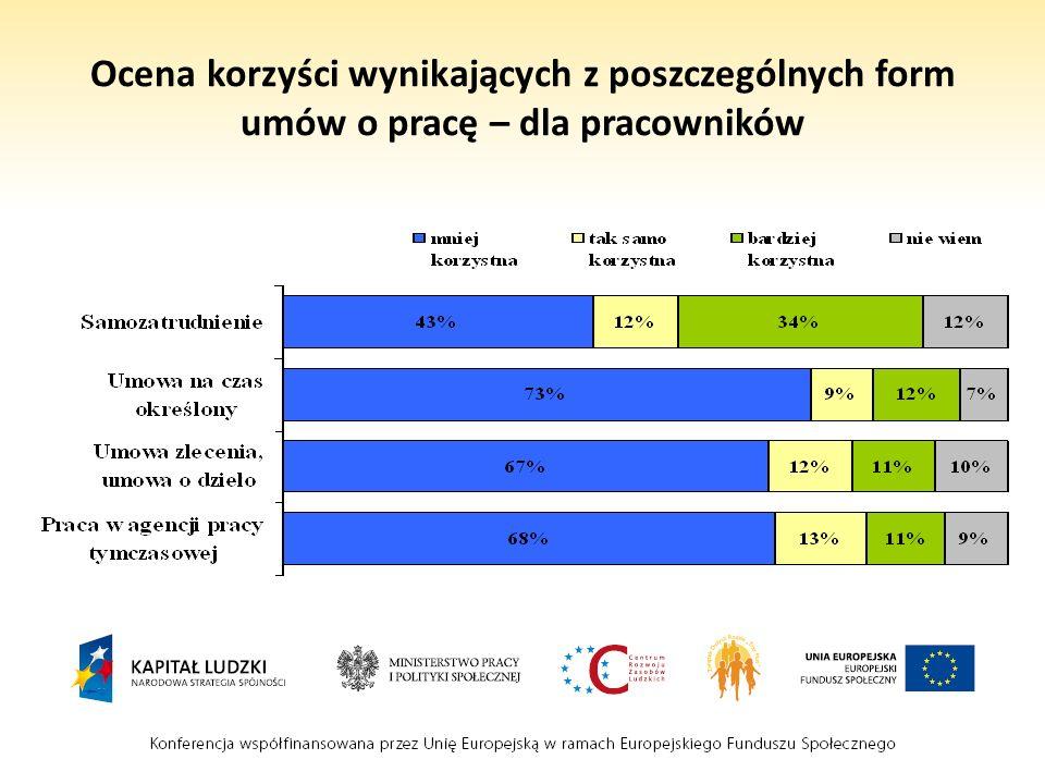 Ocena korzyści wynikających z poszczególnych form umów o pracę – dla pracowników