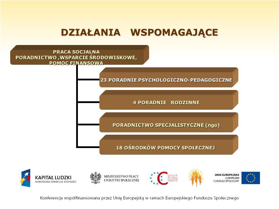 Tworzenie przyjaznych warunków dla życia i rozwoju rodzin Działania realizowane: program Zdrowie, Mama i ja - od 2008 r.