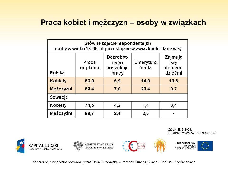 Praca kobiet i mężczyzn – osoby w związkach Źródło: ESS 2004; D. Duch-Krzystoszek, A. Titkow 2006 Główne zajęcie respondenta(ki) osoby w wieku 18-65 l