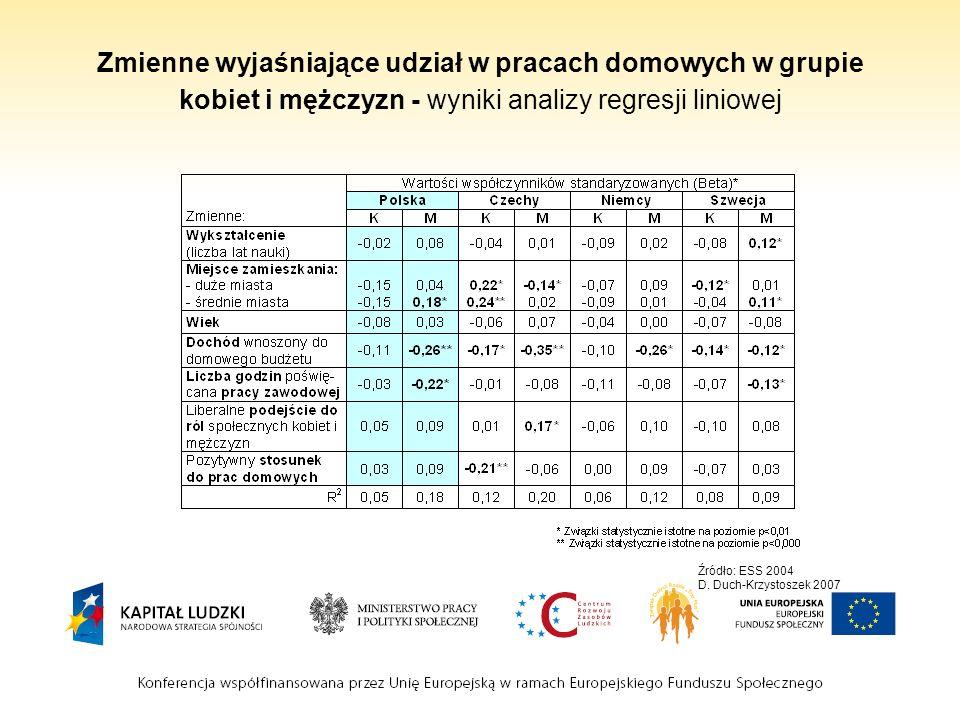 Zmienne wyjaśniające udział w pracach domowych w grupie kobiet i mężczyzn - wyniki analizy regresji liniowej Źródło: ESS 2004 D. Duch-Krzystoszek 2007