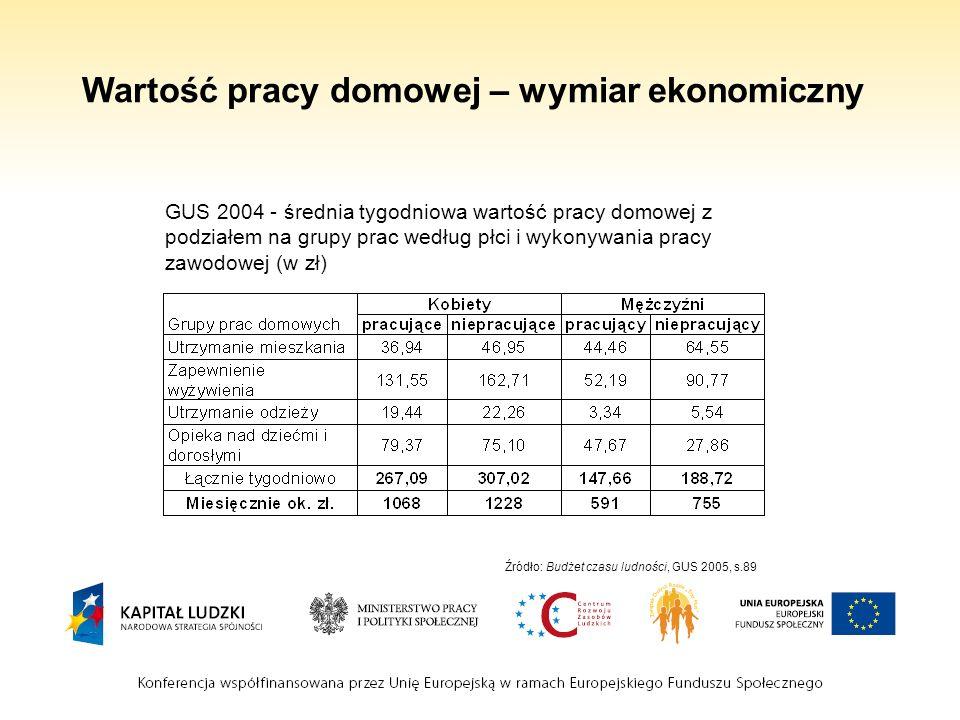 Wartość pracy domowej – wymiar ekonomiczny GUS 2004 - średnia tygodniowa wartość pracy domowej z podziałem na grupy prac według płci i wykonywania pra
