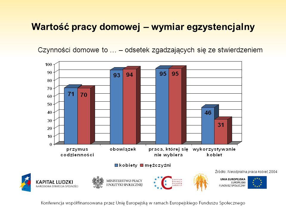 Wartość pracy domowej – wymiar egzystencjalny Czynności domowe to … – odsetek zgadzających się ze stwierdzeniem Źródło: Nieodpłatna praca kobiet, 2004