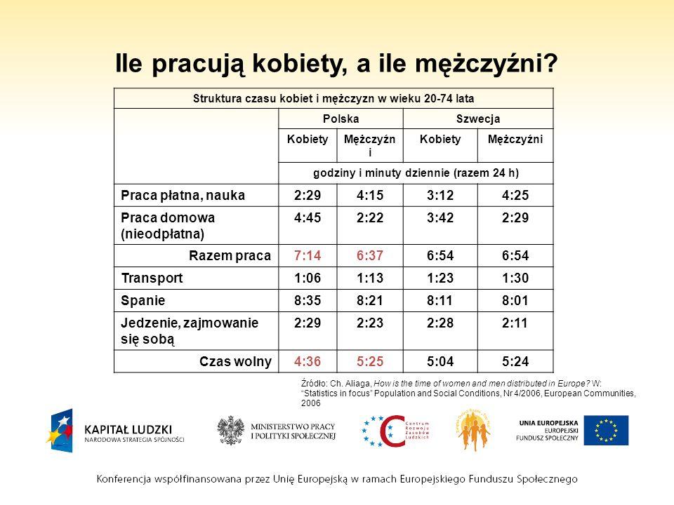 Ile pracują kobiety, a ile mężczyźni? Struktura czasu kobiet i mężczyzn w wieku 20-74 lata PolskaSzwecja KobietyMężczyźn i KobietyMężczyźni godziny i