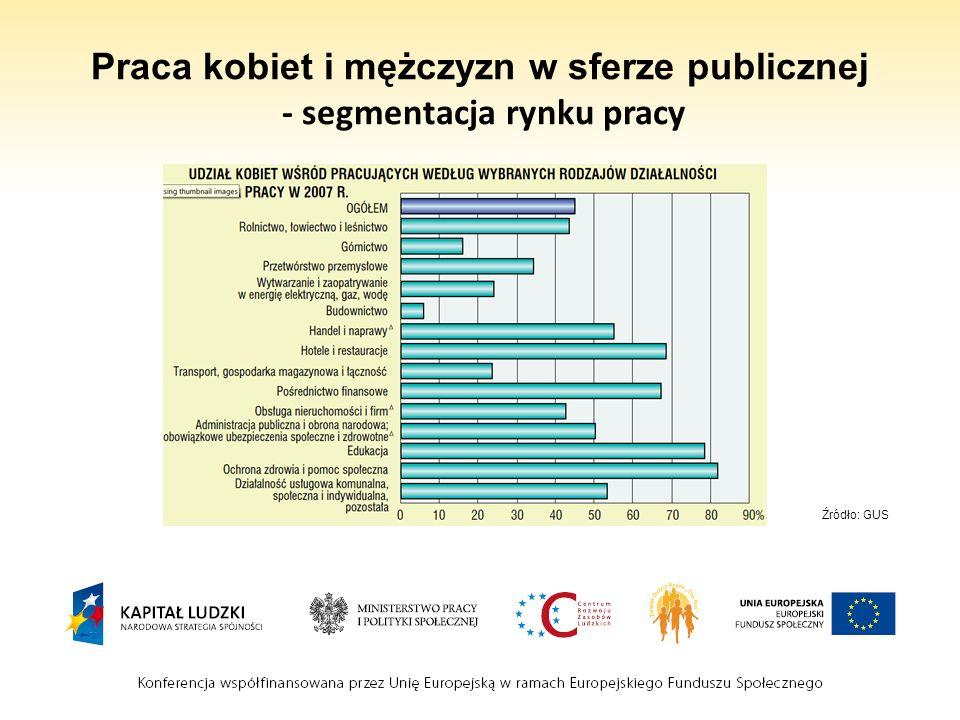 Praca kobiet i mężczyzn w sferze publicznej - segmentacja rynku pracy Źródło: GUS