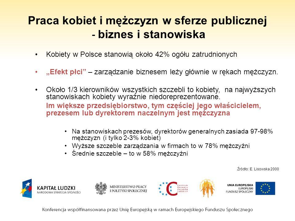Praca kobiet i mężczyzn w sferze publicznej - biznes i stanowiska Kobiety w Polsce stanowią około 42% ogółu zatrudnionych Efekt płci – zarządzanie biz