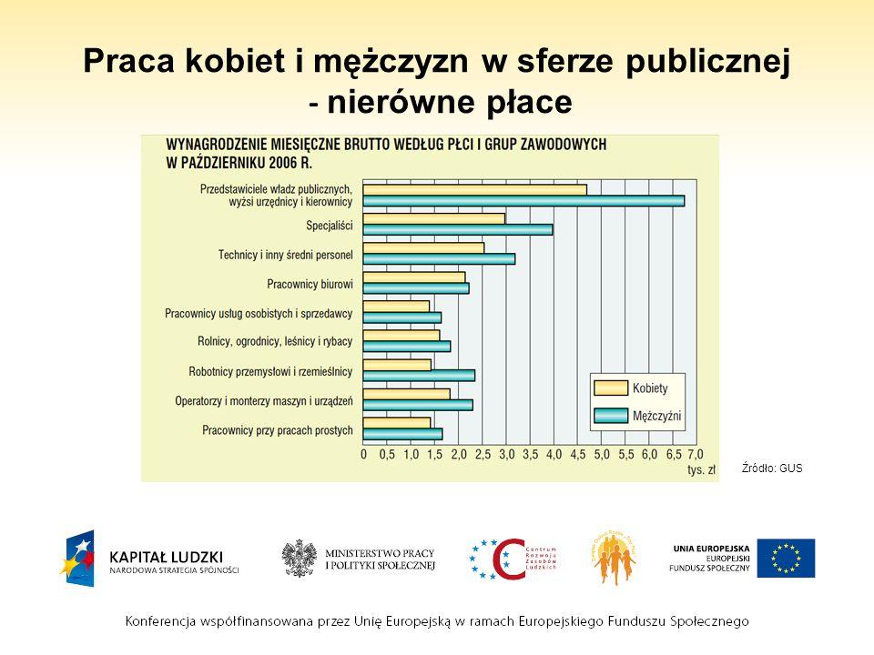 Praca kobiet i mężczyzn w sferze publicznej - nierówne płace Źródło: GUS