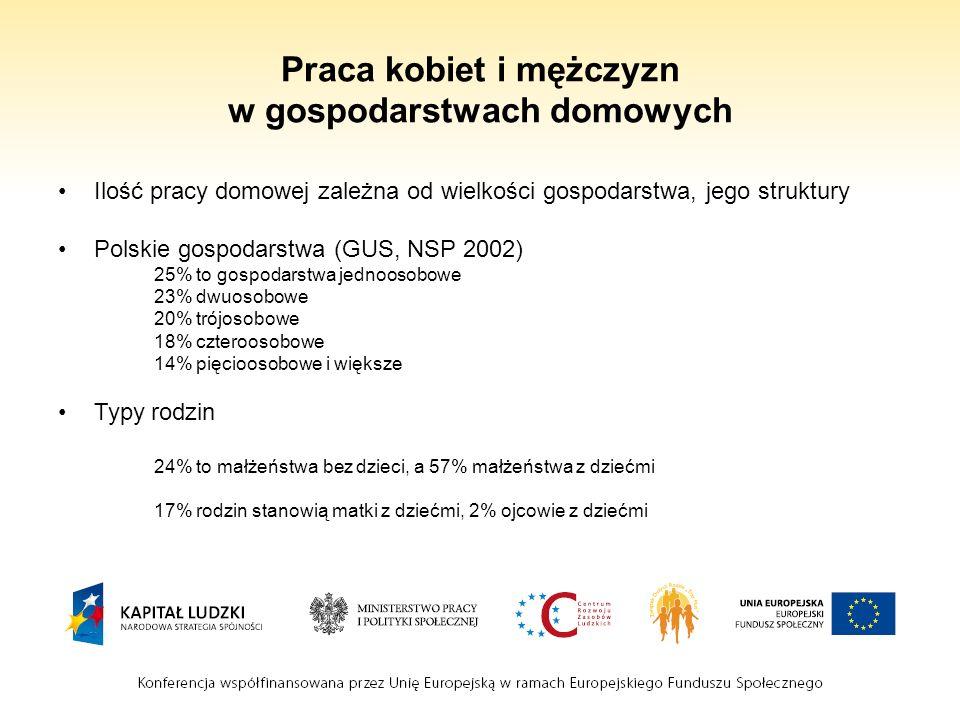 Praca kobiet i mężczyzn w gospodarstwach domowych Ilość pracy domowej zależna od wielkości gospodarstwa, jego struktury Polskie gospodarstwa (GUS, NSP