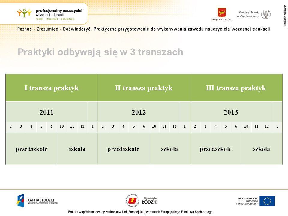 Praktyki odbywają się w 3 transzach I transza praktykII transza praktykIII transza praktyk 201120122013 234561011121234561011121234561011121 przedszko
