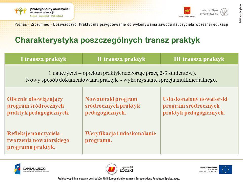 Charakterystyka poszczególnych transz praktyk I transza praktykII transza praktykIII transza praktyk 1 nauczyciel – opiekun praktyk nadzoruje pracę 2-3 studentów).