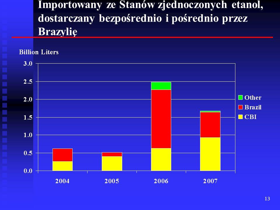 13 Importowany ze Stanów zjednoczonych etanol, dostarczany bezpośrednio i pośrednio przez Brazylię